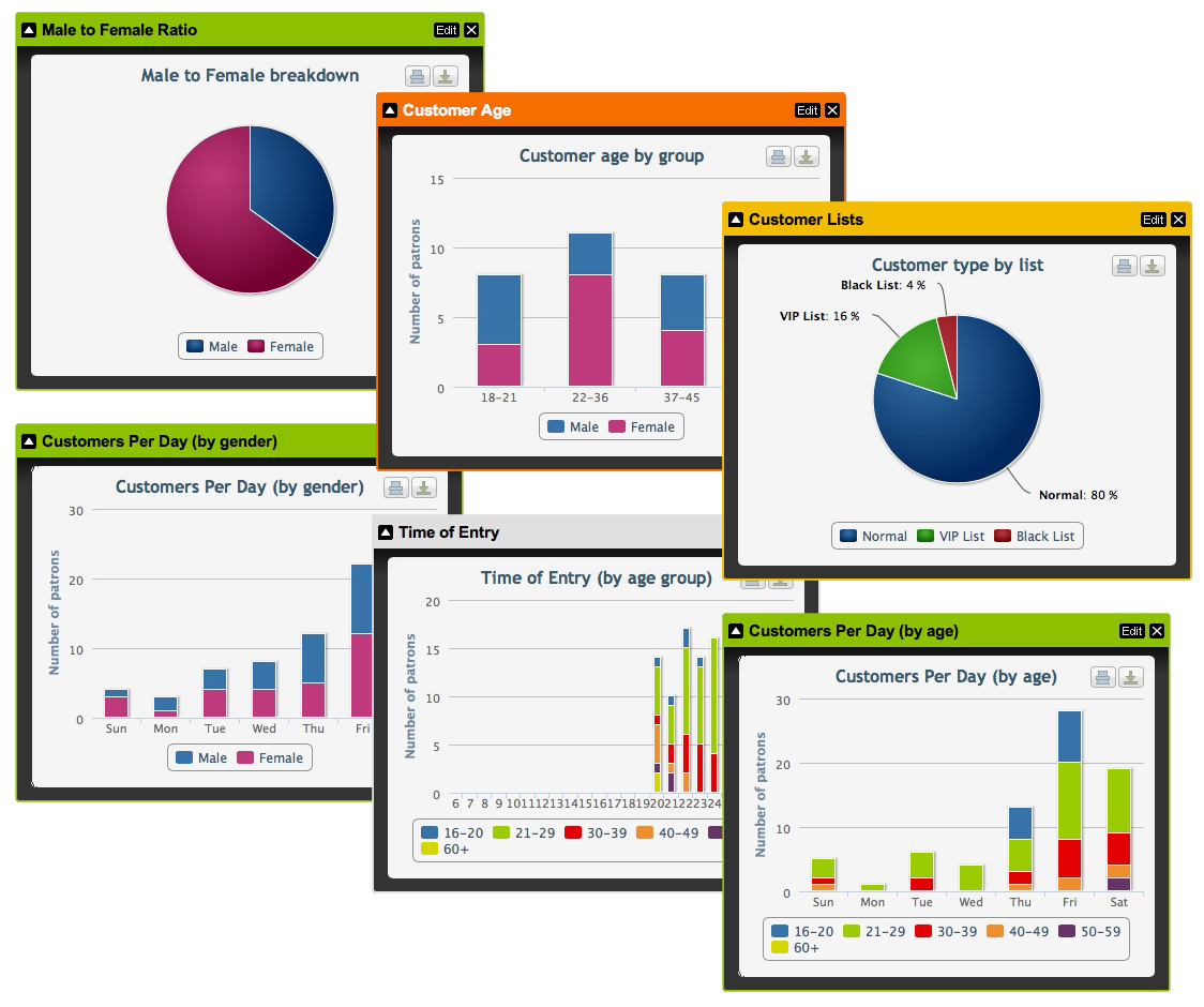 Customer Analytics Charts